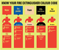 Know Your Fire Extinguisher Colour Code  250x300mm 1.2mm Nite Glo Rigid Safety Sign