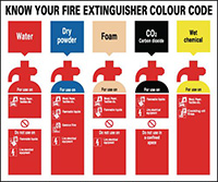 250x300mm Know YourFire Extinguisher Colour Code  250x300mm 1.2mm Rigid Plastic Safety Sign